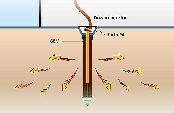 کاربردهای سیستم چاه ارت